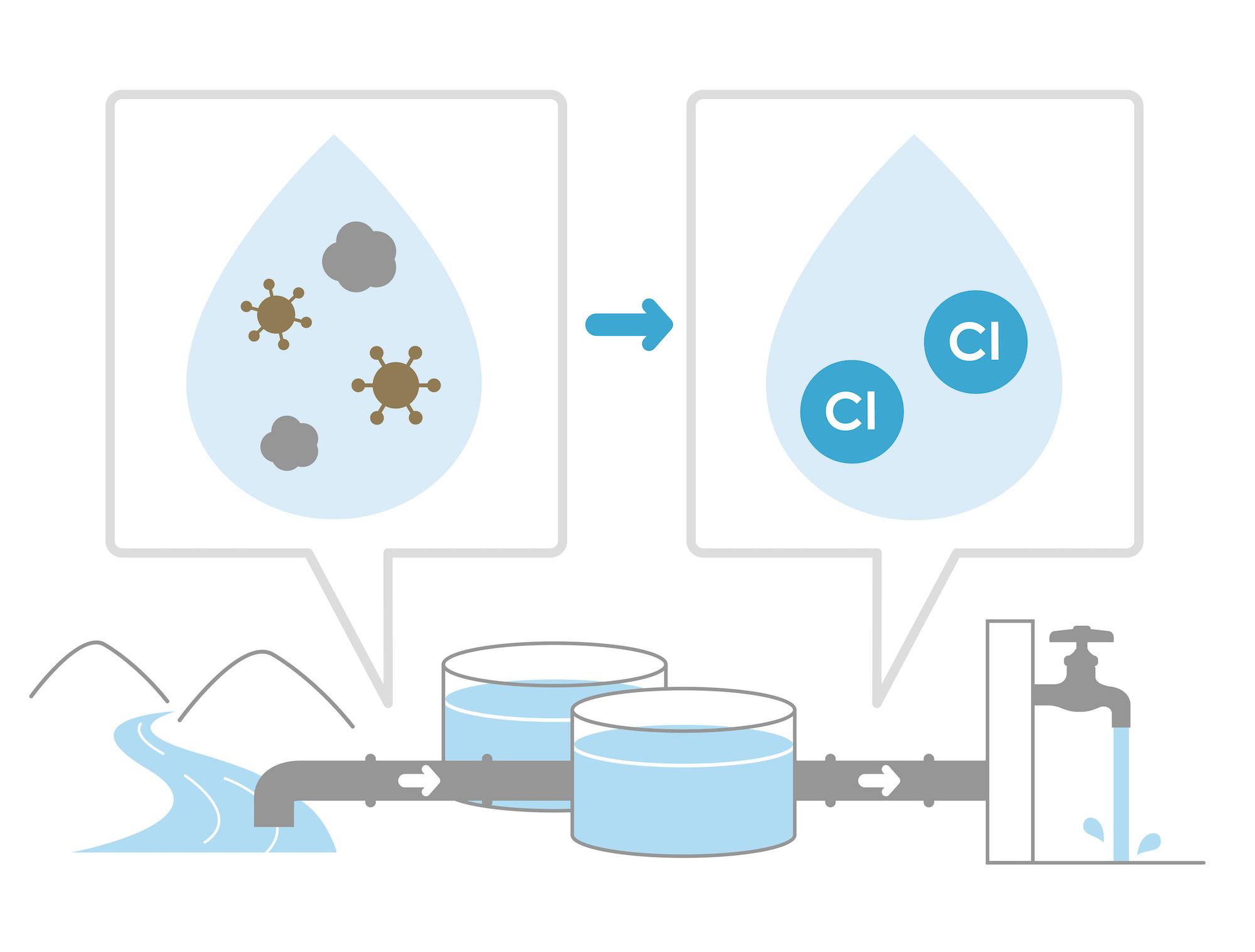Is Australian tap water chlorinated?