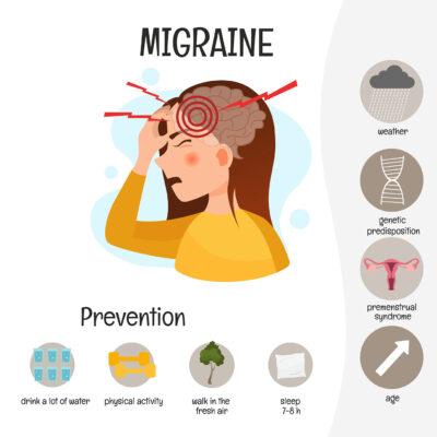 Miigraine causes